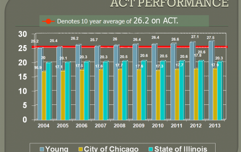 Seniors score highest on ACT; new PARRCC test this year