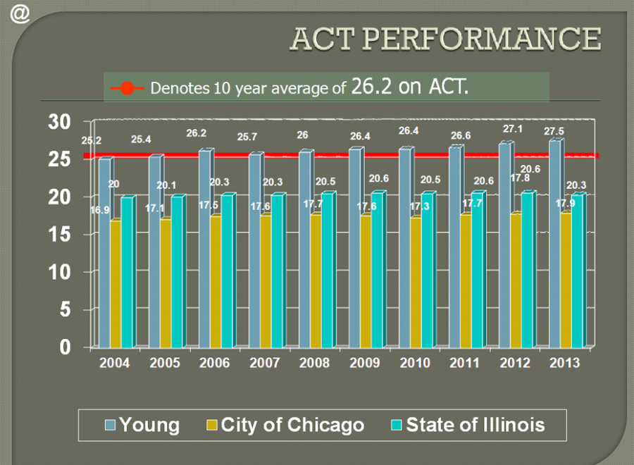 Source: 2013 Illinois School Report Card based on  the ACT scores from the graduating class of 2013 ACT Assessment or  PSAE exam.