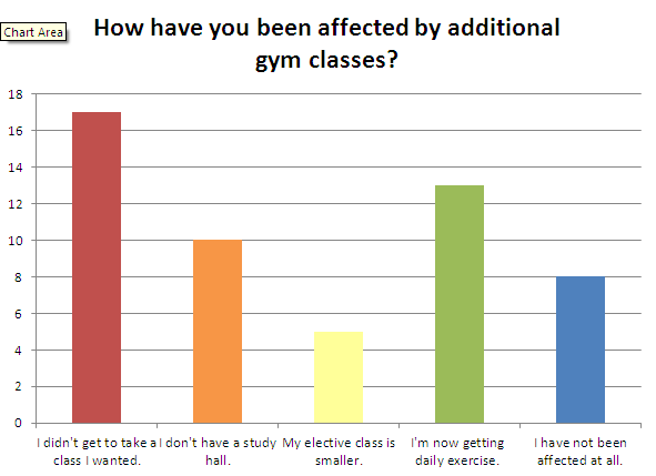 Additional gym requirements take toll on other WY departments