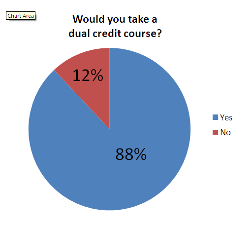 Dual Credit Course Pie Chart