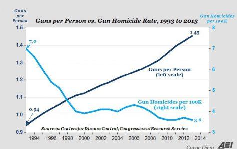 Gun Control Facts and Fallacies